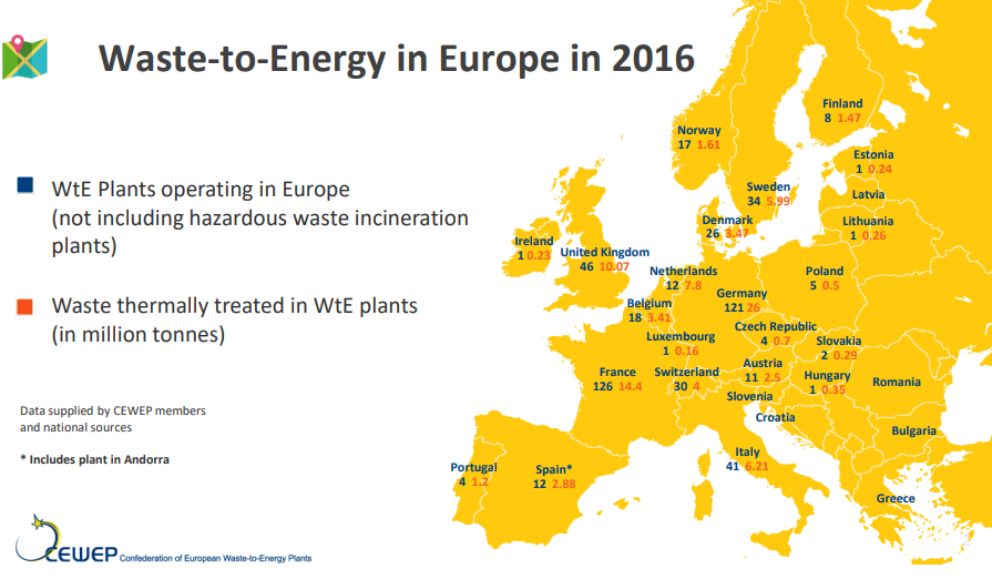 Potential for negative emissions in the European Waste to Energy sector.