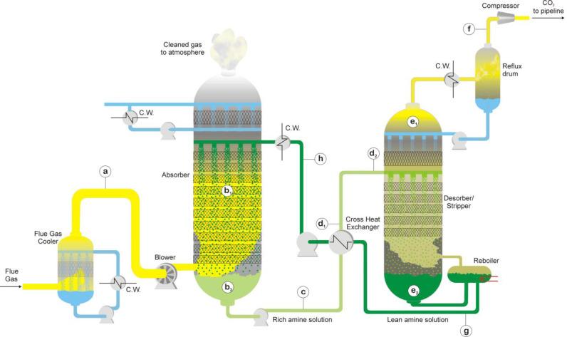 CO2 capture process
