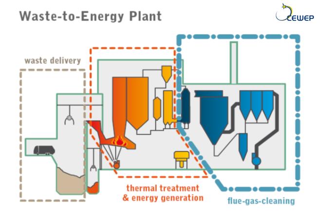 Waste-to-Energy Plant illustration